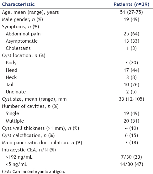 Table 1: Characteristics of patients and cyst
