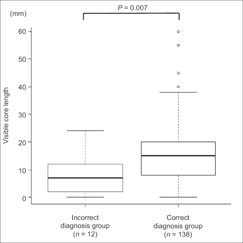Figure 2: The median visible core length and box plot for incorrect and correct diagnosis groups showing a significantly longer visible core length in the correct diagnosis group than incorrect diagnosis group (median: 15 mm <i>vs</i>. 7 mm, <i>P</i> = 0.007)