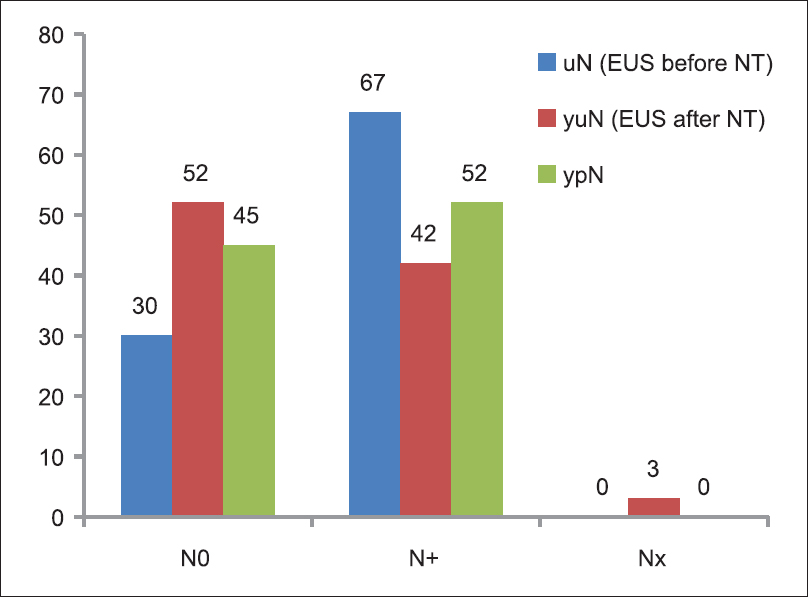 Figure 4: Results of EUS evaluations before, after neoadjuvant therapy and final histology for the N (uN, yuN, and ypN)